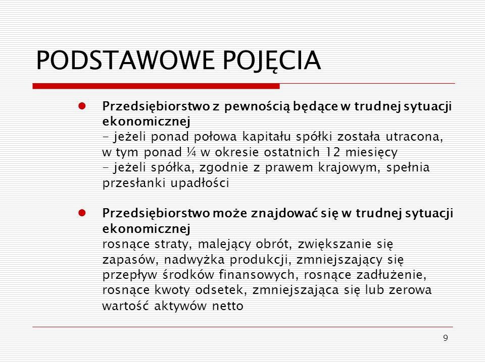 9 PODSTAWOWE POJĘCIA Przedsiębiorstwo z pewnością będące w trudnej sytuacji ekonomicznej - jeżeli ponad połowa kapitału spółki została utracona, w tym