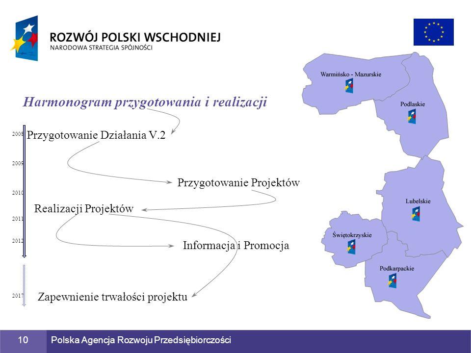 Polska Agencja Rozwoju Przedsiębiorczości10 Przygotowanie Działania V.2 Harmonogram przygotowania i realizacji Przygotowanie Projektów Realizacji Proj