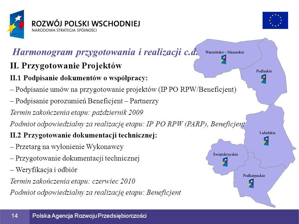 Polska Agencja Rozwoju Przedsiębiorczości14 Harmonogram przygotowania i realizacji c.d. II. Przygotowanie Projektów II.1 Podpisanie dokumentów o współ