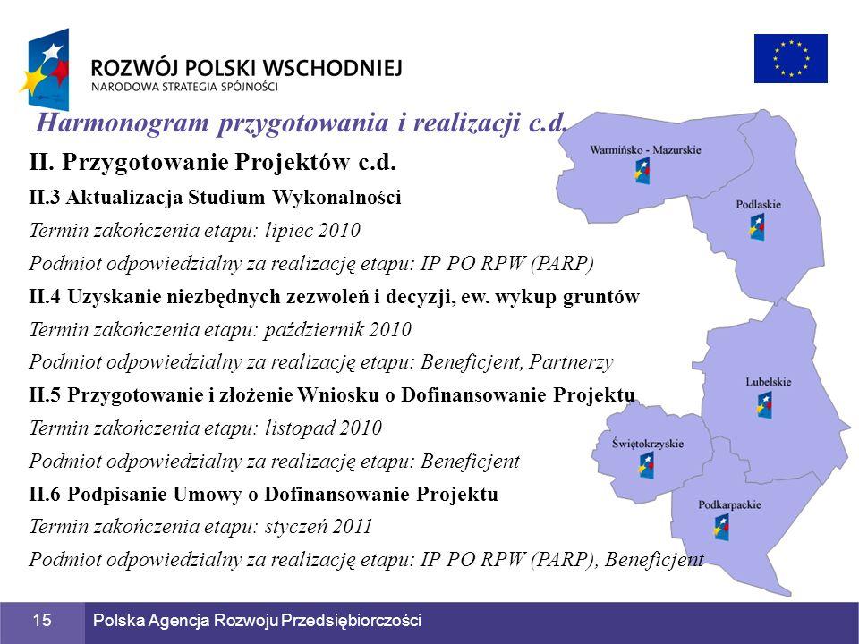 Polska Agencja Rozwoju Przedsiębiorczości15 Harmonogram przygotowania i realizacji c.d. II. Przygotowanie Projektów c.d. II.3 Aktualizacja Studium Wyk