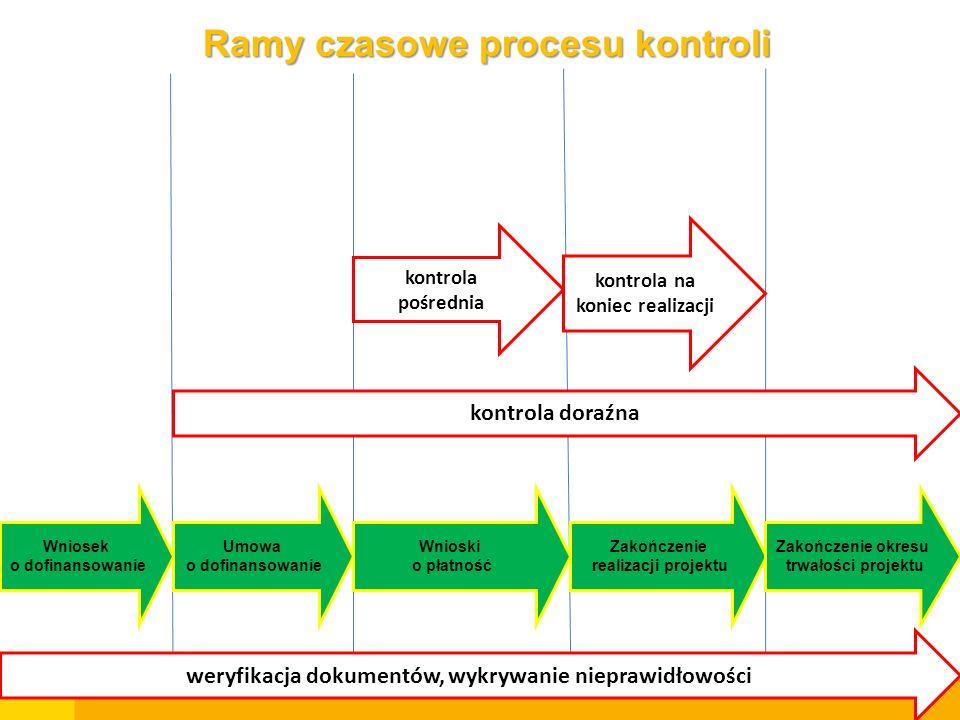 Wniosek o dofinansowanie Umowa o dofinansowanie Wnioski o płatność Zakończenie realizacji projektu Zakończenie okresu trwałości projektu Ramy czasowe