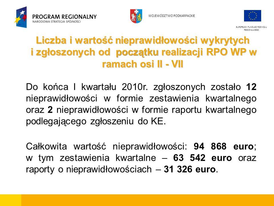 Do końca I kwartału 2010r. zgłoszonych zostało 12 nieprawidłowości w formie zestawienia kwartalnego oraz 2 nieprawidłowości w formie raportu kwartalne