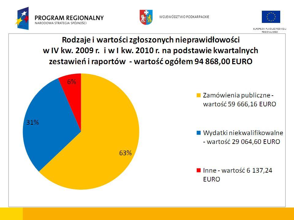 EUROPEJSKI FUNDUSZ ROZWOJU REGIONALNEGO WOJEWÓDZTWO PODKARPACKIE