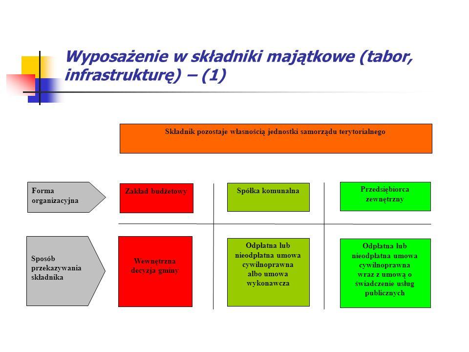 Wyposażenie w składniki majątkowe (tabor, infrastrukturę) – (1) Forma organizacyjna Sposób przekazywania składnika Zakład budżetowy Wewnętrzna decyzja