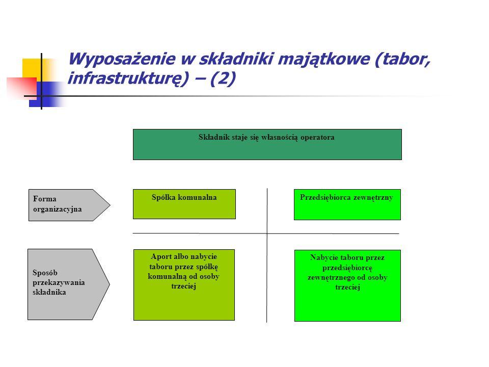 Wyposażenie w składniki majątkowe (tabor, infrastrukturę) – (2) Forma organizacyjna Sposób przekazywania składnika Spółka komunalna Aport albo nabycie