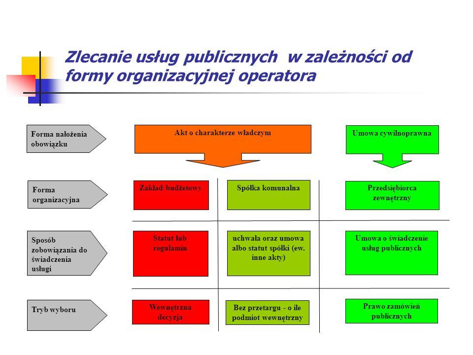 Zlecanie usług publicznych w zależności od formy organizacyjnej operatora Akt o charakterze władczym Umowa cywilnoprawna Forma nałożenia obowiązku For