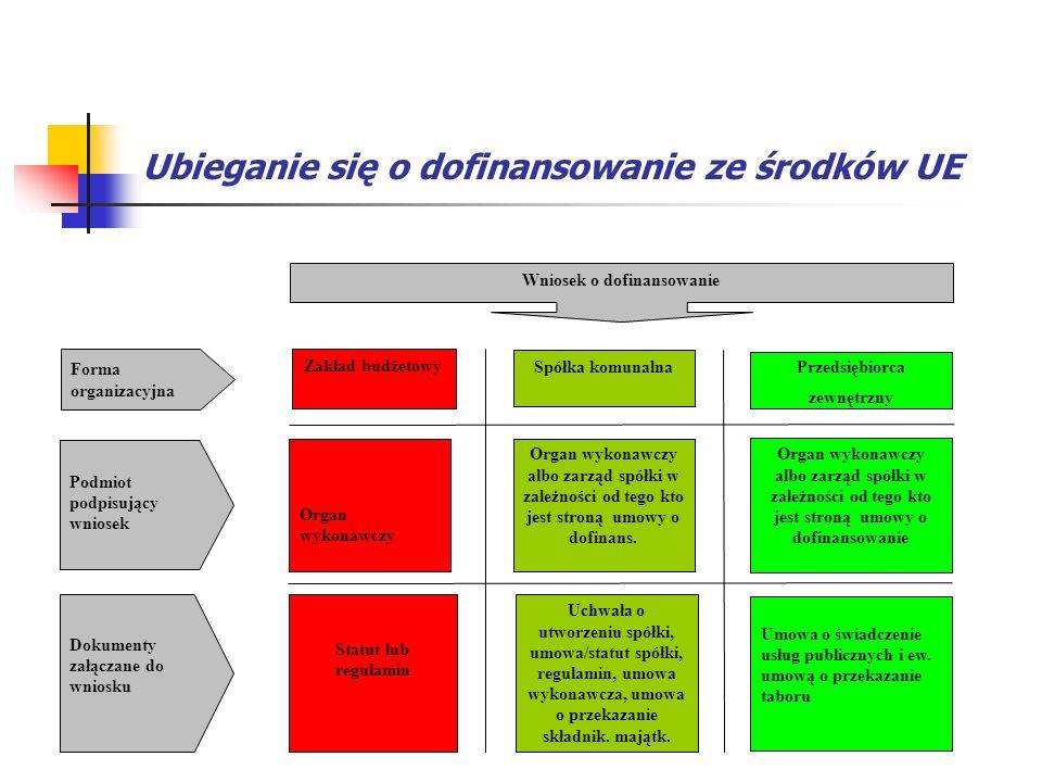 Ubieganie się o dofinansowanie ze środków UE Forma organizacyjna Podmiot podpisujący wniosek Statut lub regulamin Dokumenty załączane do wniosku Zakła