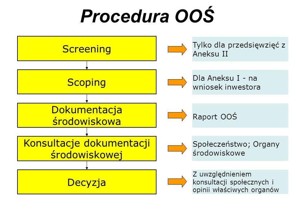Procedura OOŚ Screening Scoping Dokumentacja środowiskowa Konsultacje dokumentacji środowiskowej Decyzja Tylko dla przedsięwzięć z Aneksu II Dla Aneks