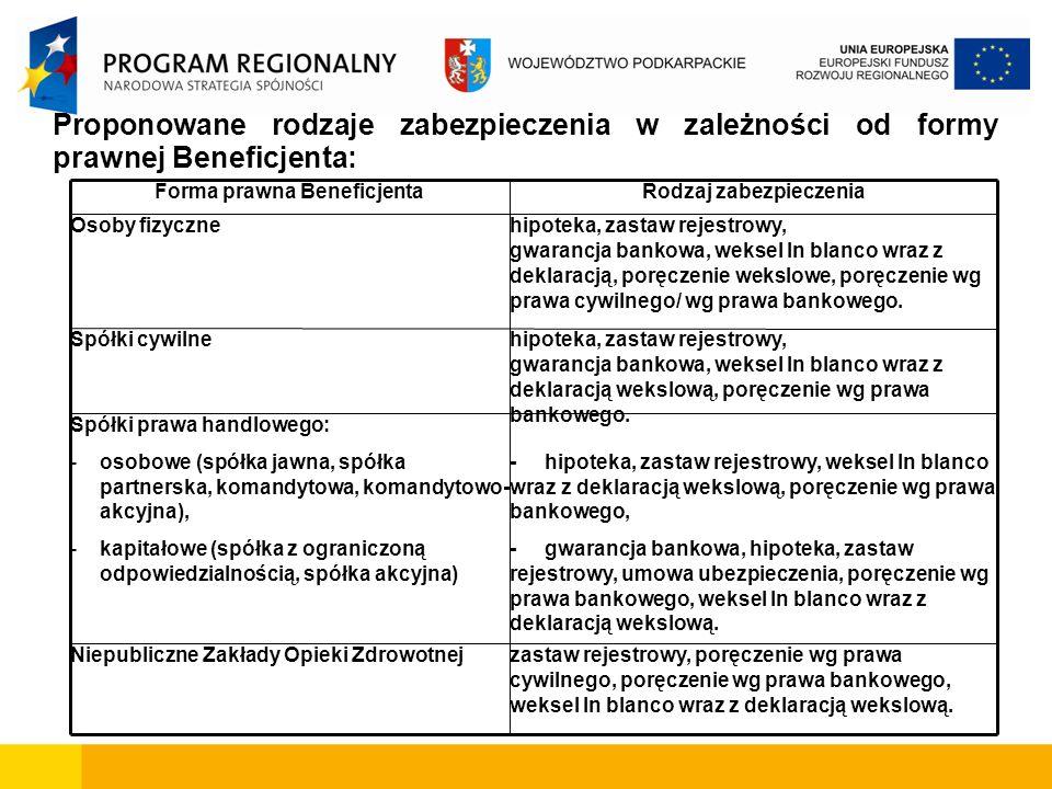 Proponowane rodzaje zabezpieczenia w zależności od formy prawnej Beneficjenta: zastaw rejestrowy, poręczenie wg prawa cywilnego, poręczenie wg prawa b