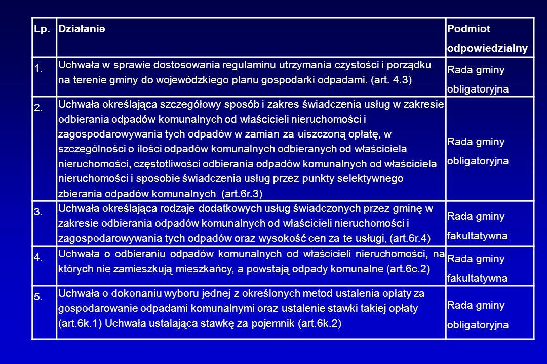 Lp.Działanie Podmiot odpowiedzialny 1. Uchwała w sprawie dostosowania regulaminu utrzymania czystości i porządku na terenie gminy do wojewódzkiego pla