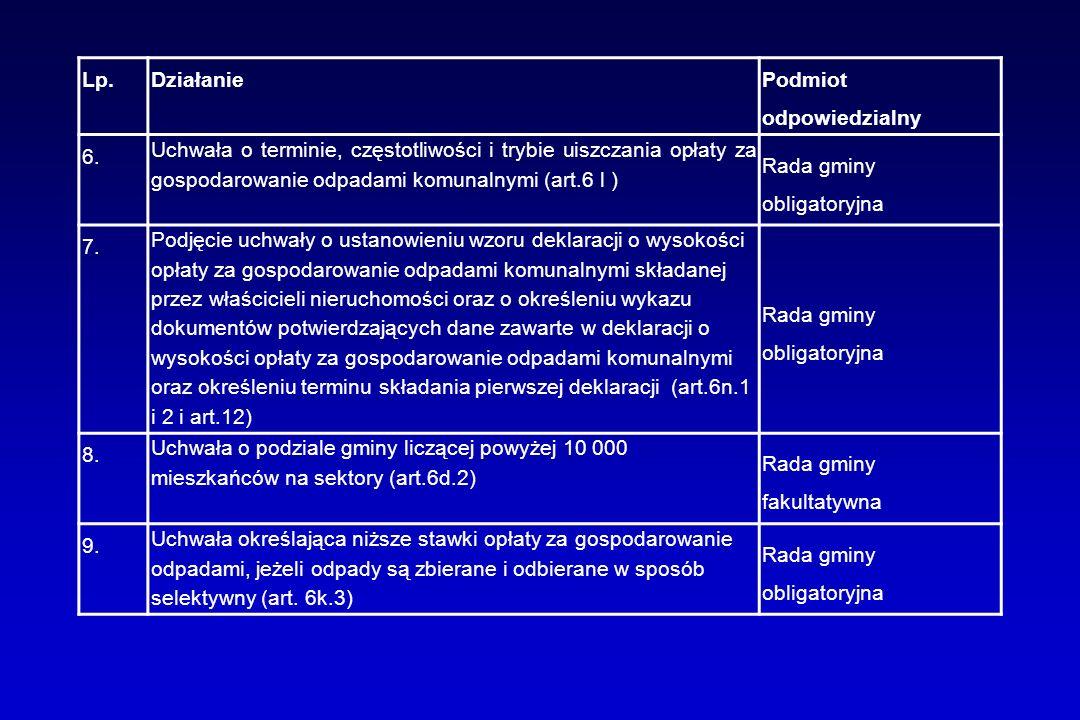 Lp.Działanie Podmiot odpowiedzialny 6. Uchwała o terminie, częstotliwości i trybie uiszczania opłaty za gospodarowanie odpadami komunalnymi (art.6 l )