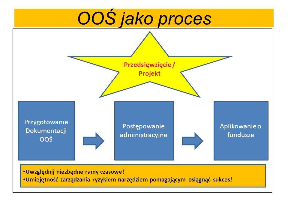 OOŚ jako proces Przygotowanie Dokumentacji OOŚ Postępowanie administracyjne Aplikowanie o fundusze Przedsięwzięcie / Projekt Uwzględnij niezbędne ramy