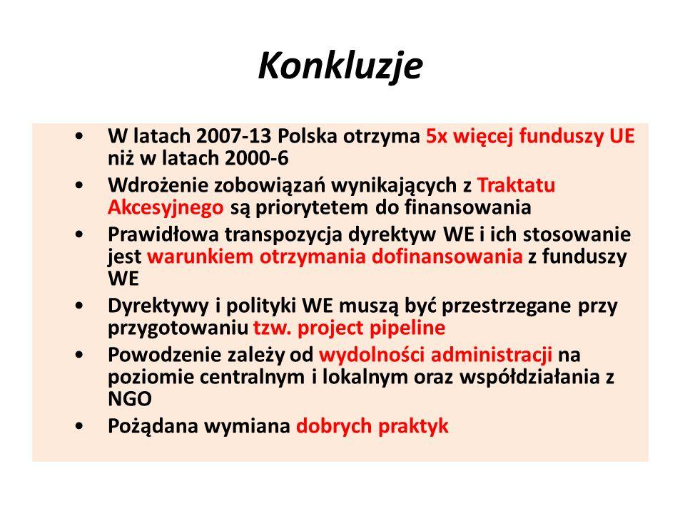 Konkluzje W latach 2007-13 Polska otrzyma 5x więcej funduszy UE niż w latach 2000-6 Wdrożenie zobowiązań wynikających z Traktatu Akcesyjnego są priory
