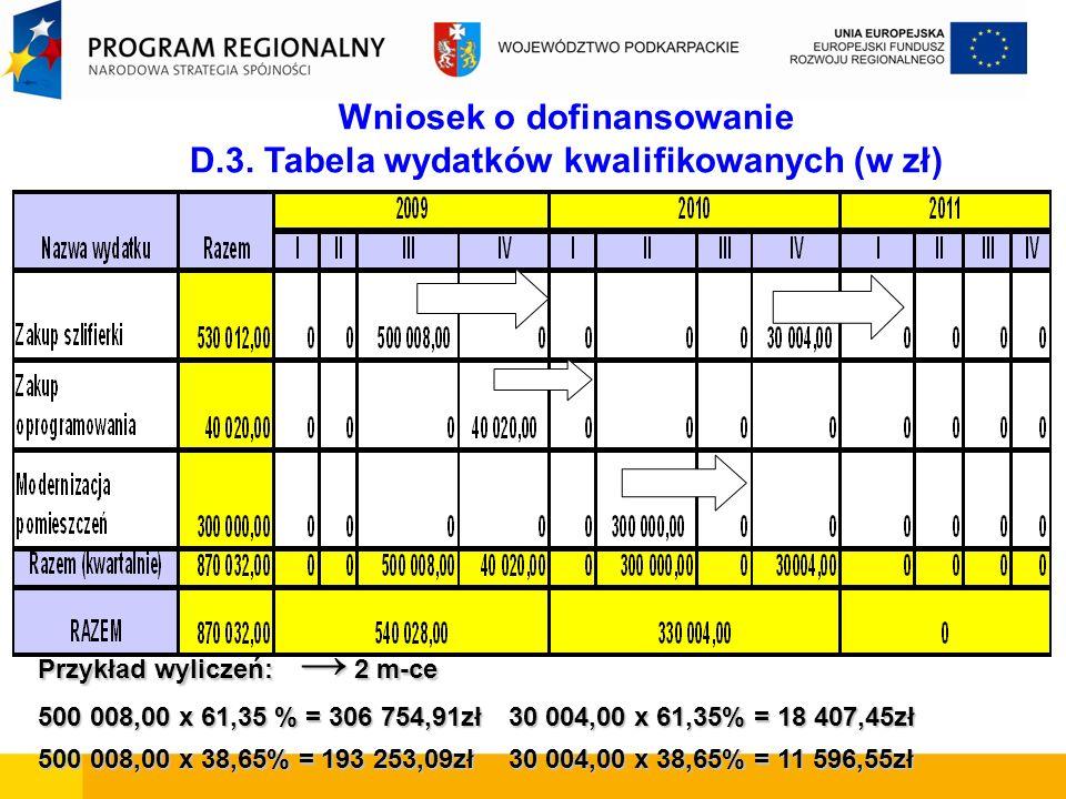 Wniosek o dofinansowanie D.3. Tabela wydatków kwalifikowanych (w zł) Przykład wyliczeń: 2 m-ce 500 008,00 x 61,35 % = 306 754,91zł30 004,00 x 61,35% =