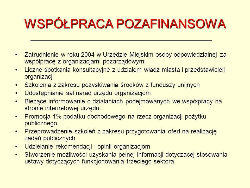 WSPÓŁPRACA POZAFINANSOWA Zatrudnienie w roku 2004 w Urzędzie Miejskim osoby odpowiedzialnej za współpracę z organizacjami pozarządowymi Liczne spotkania konsultacyjne z udziałem władz miasta i przedstawicieli organizacji Szkolenia z zakresu pozyskiwania środków z funduszy unijnych Udostępnianie sal narad urzędu organizacjom Bieżące informowanie o działaniach podejmowanych we współpracy na stronie internetowej urzędu Promocja 1% podatku dochodowego na rzecz organizacji pożytku publicznego Przeprowadzenie szkoleń z zakresu przygotowania ofert na realizację zadań publicznych Udzielanie rekomendacji i opinii organizacjom Stworzenie możliwości uzyskania pełnej informacji dotyczącej stosowania ustawy dotyczących funkcjonowania trzeciego sektora