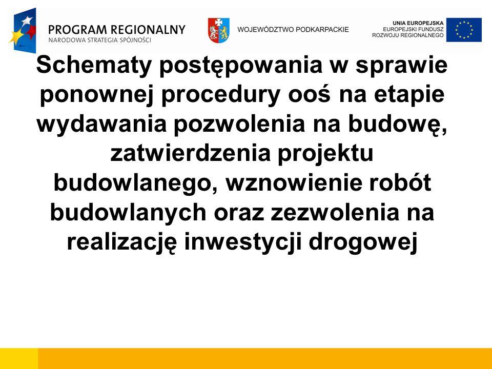 Schematy postępowania w sprawie ponownej procedury ooś na etapie wydawania pozwolenia na budowę, zatwierdzenia projektu budowlanego, wznowienie robót