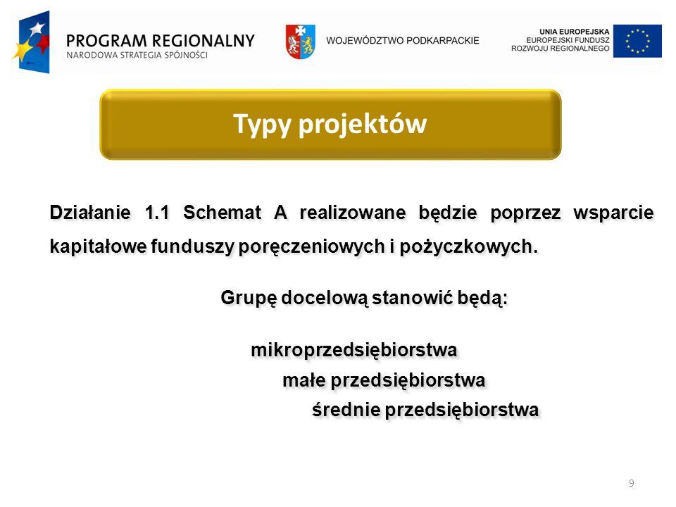 9 Typy projektów Działanie 1.1 Schemat A realizowane będzie poprzez wsparcie kapitałowe funduszy poręczeniowych i pożyczkowych.
