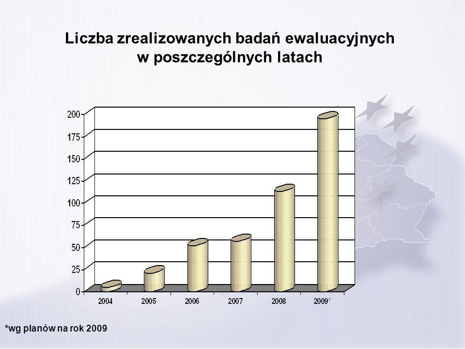 Liczba zrealizowanych badań ewaluacyjnych w poszczególnych latach *wg planów na rok 2009