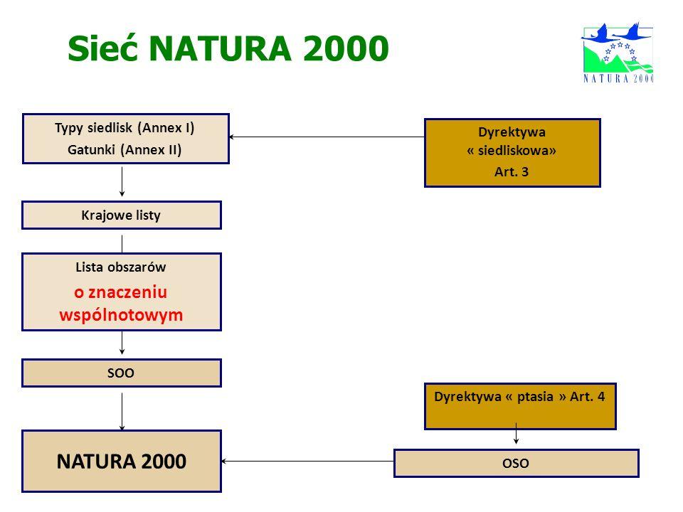 Sieć NATURA 2000 Dyrektywa « siedliskowa» Art. 3 Dyrektywa « ptasia » Art. 4 OSO SOO NATURA 2000 Krajowe listy Typy siedlisk (Annex I) Gatunki (Annex