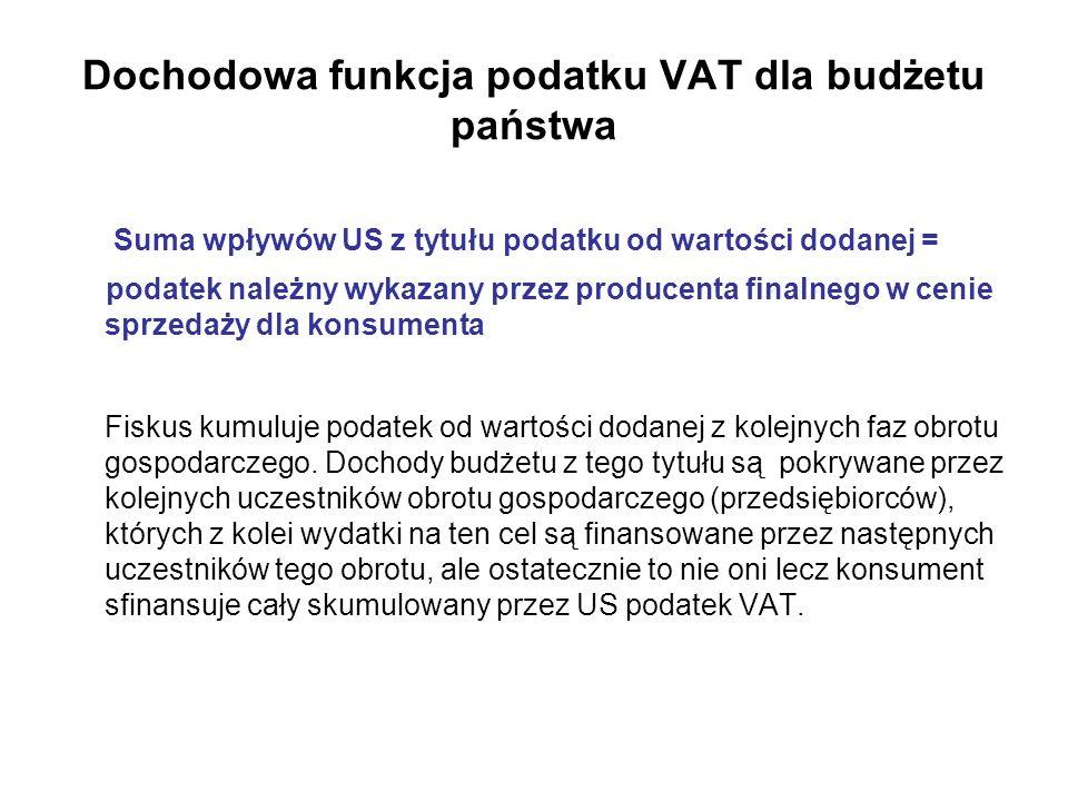 Dochodowa funkcja podatku VAT dla budżetu państwa Suma wpływów US z tytułu podatku od wartości dodanej = podatek należny wykazany przez producenta fin