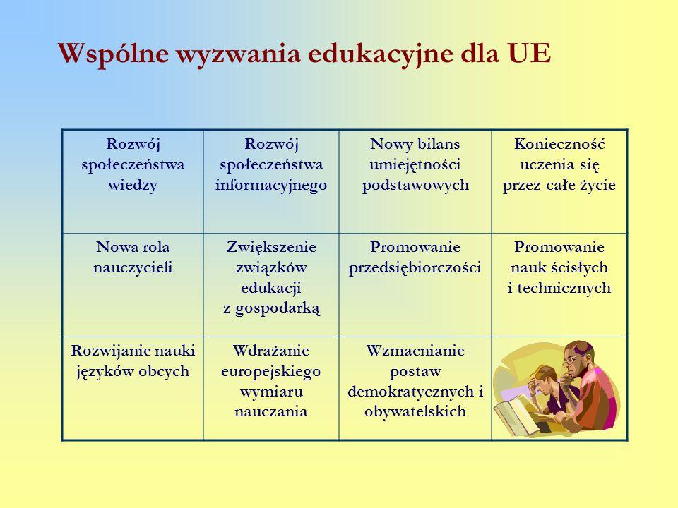 Wspólne wyzwania edukacyjne dla UE Rozwój społeczeństwa wiedzy Rozwój społeczeństwa informacyjnego Nowy bilans umiejętności podstawowych Konieczność u