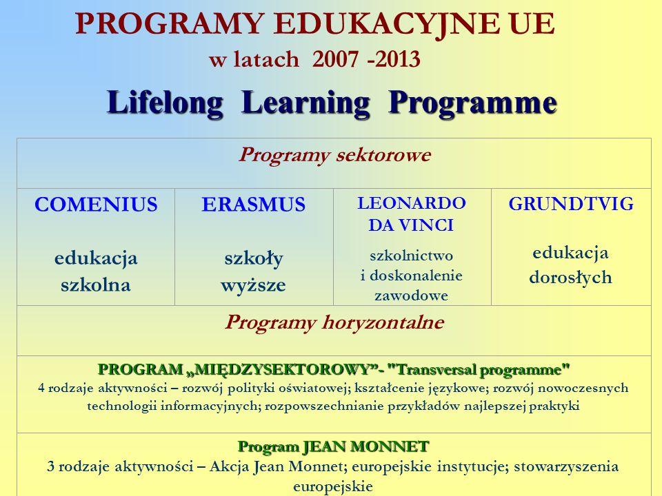 PROGRAMY EDUKACYJNE UE w latach 2007 -2013 Lifelong Learning Programme Programy sektorowe COMENIUS edukacja szkolna ERASMUS szkoły wyższe LEONARDO DA