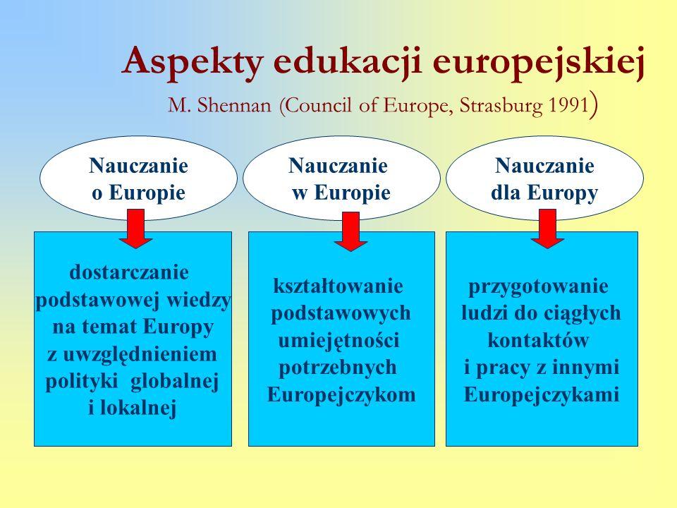 Aspekty edukacji europejskiej M. Shennan (Council of Europe, Strasburg 1991 ) Nauczanie o Europie Nauczanie w Europie Nauczanie dla Europy kształtowan