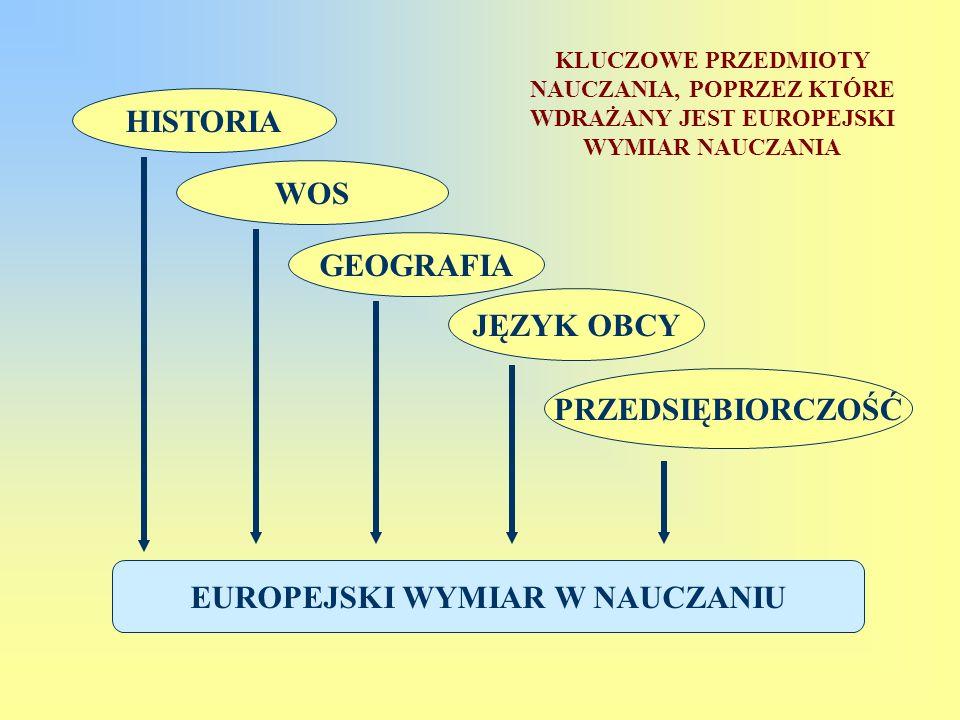 EUROPEJSKI WYMIAR W NAUCZANIU HISTORIA WOS GEOGRAFIA JĘZYK OBCY PRZEDSIĘBIORCZOŚĆ KLUCZOWE PRZEDMIOTY NAUCZANIA, POPRZEZ KTÓRE WDRAŻANY JEST EUROPEJSK