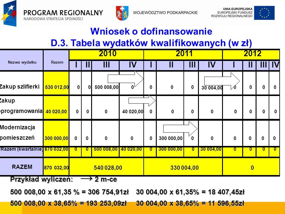 Wniosek o dofinansowanie D.3.