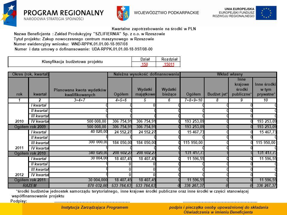 Kwartalne zapotrzebowanie na środki w PLN Nazwa Beneficjenta : Zakład Produkcyjny
