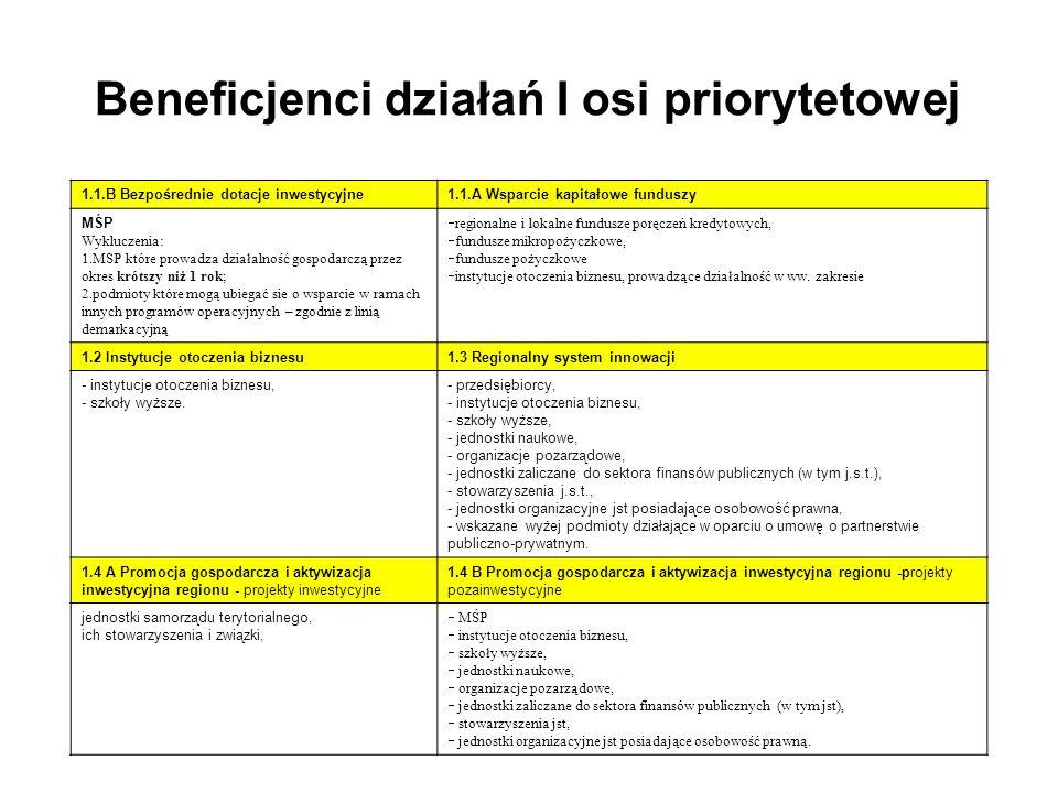 Kwalifikowalność zakresu rzeczowego projektu 1.