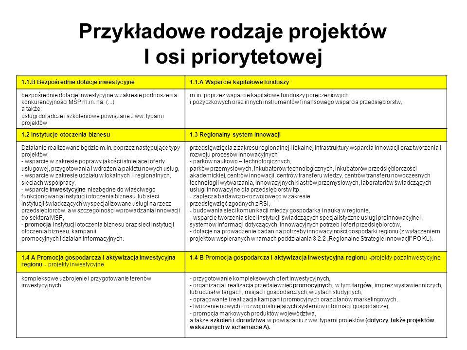 KRYTERIUM STRATEGICZNE Kryterium strategiczne: zgodność projektu z aktualnymi potrzebami i zrównoważonym rozwojem województwa Zarząd Województwa może przyznać w ramach ww.
