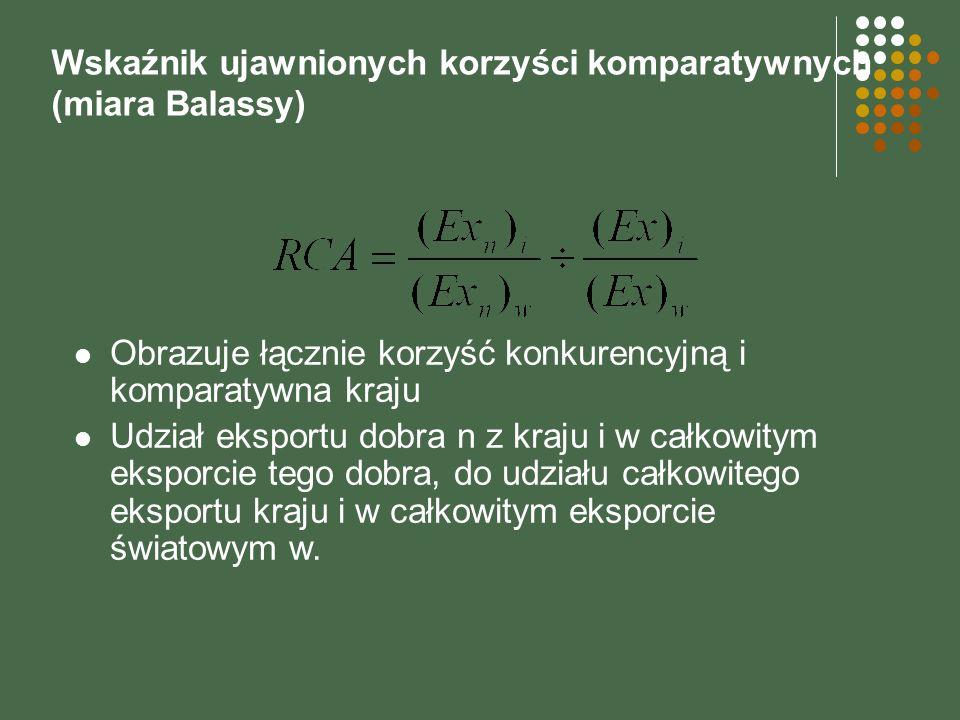 Wskaźnik ujawnionych korzyści komparatywnych (miara Balassy) Obrazuje łącznie korzyść konkurencyjną i komparatywna kraju Udział eksportu dobra n z kra