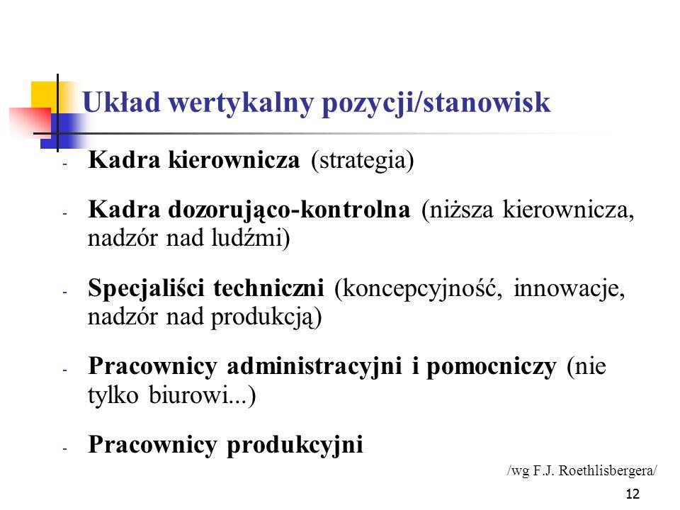 12 Układ wertykalny pozycji/stanowisk - Kadra kierownicza (strategia) - Kadra dozorująco-kontrolna (niższa kierownicza, nadzór nad ludźmi) - Specjaliś