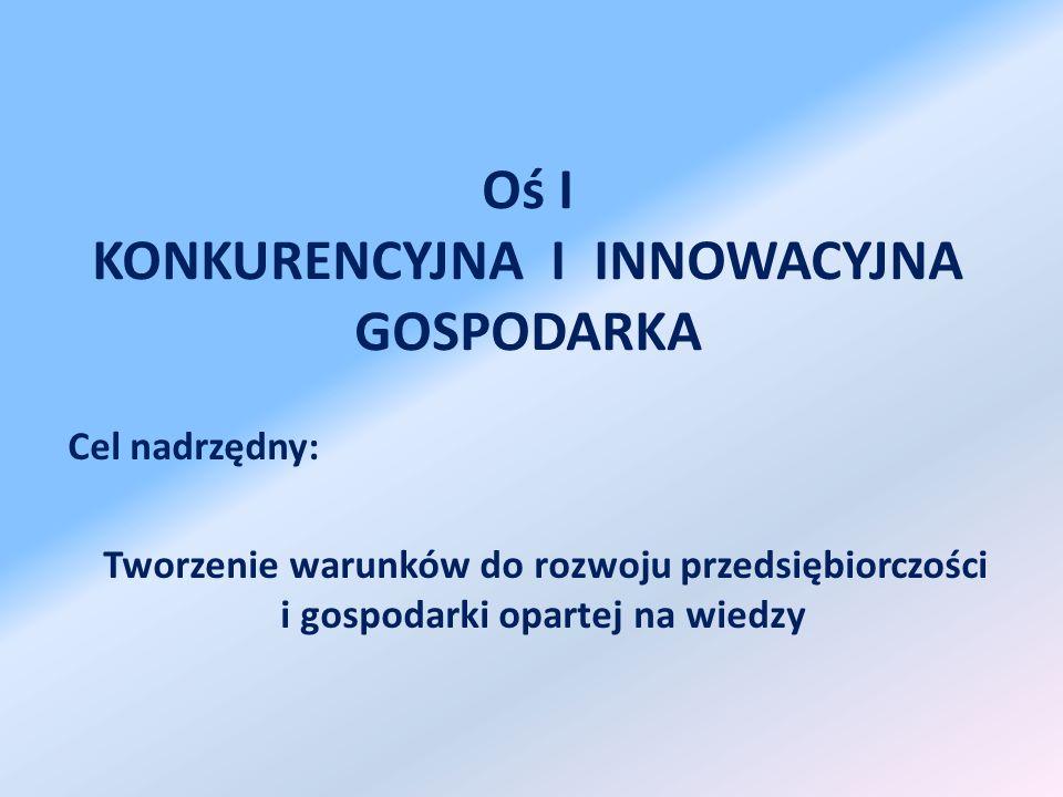 Oś I KONKURENCYJNA I INNOWACYJNA GOSPODARKA Cel nadrzędny: Tworzenie warunków do rozwoju przedsiębiorczości i gospodarki opartej na wiedzy