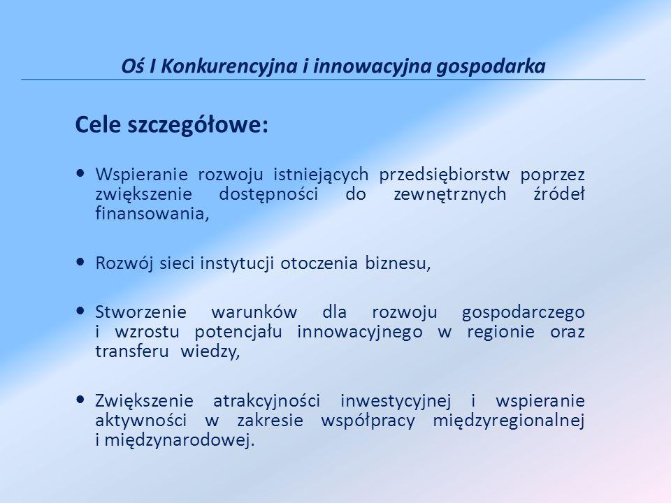 Oś I Konkurencyjna i innowacyjna gospodarka Cele szczegółowe: Wspieranie rozwoju istniejących przedsiębiorstw poprzez zwiększenie dostępności do zewnętrznych źródeł finansowania, Rozwój sieci instytucji otoczenia biznesu, Stworzenie warunków dla rozwoju gospodarczego i wzrostu potencjału innowacyjnego w regionie oraz transferu wiedzy, Zwiększenie atrakcyjności inwestycyjnej i wspieranie aktywności w zakresie współpracy międzyregionalnej i międzynarodowej.