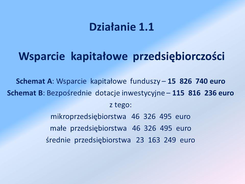 Działanie 1.1 Wsparcie kapitałowe przedsiębiorczości Schemat A: Wsparcie kapitałowe funduszy – 15 826 740 euro Schemat B: Bezpośrednie dotacje inwestycyjne – 115 816 236 euro z tego: mikroprzedsiębiorstwa 46 326 495 euro małe przedsiębiorstwa 46 326 495 euro średnie przedsiębiorstwa 23 163 249 euro