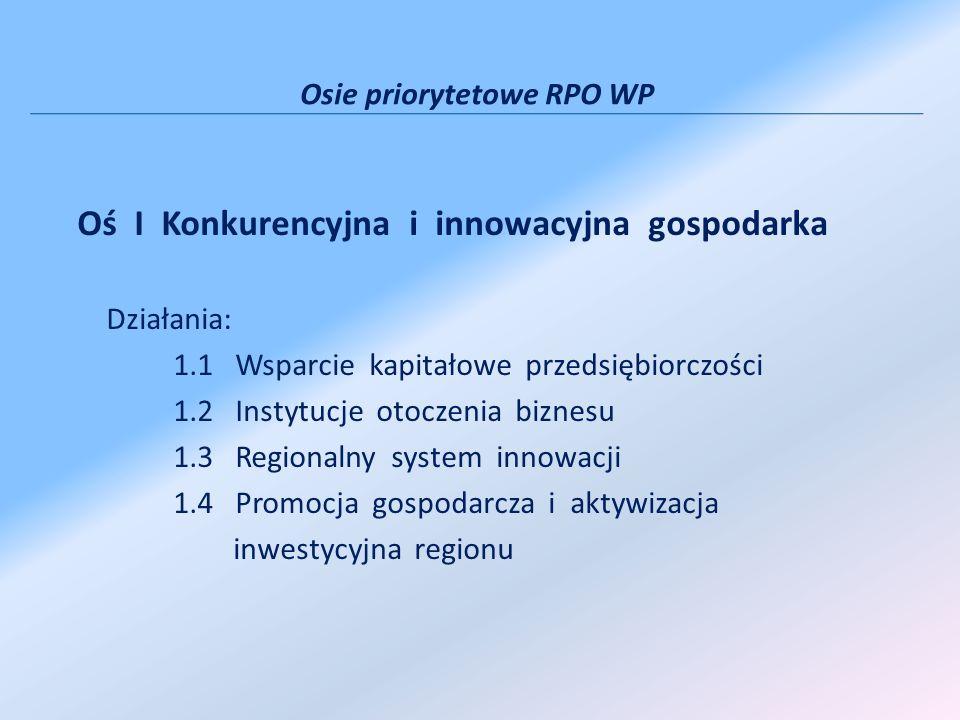 Oś I Konkurencyjna i innowacyjna gospodarka Działania: 1.1 Wsparcie kapitałowe przedsiębiorczości 1.2 Instytucje otoczenia biznesu 1.3 Regionalny system innowacji 1.4 Promocja gospodarcza i aktywizacja inwestycyjna regionu