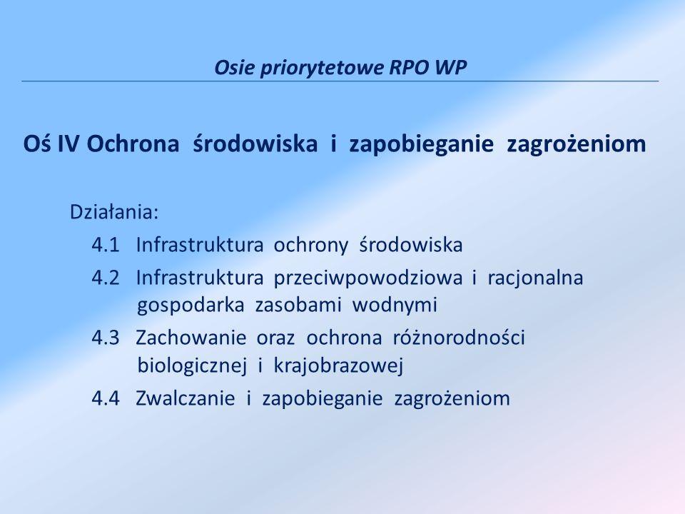 Osie priorytetowe RPO WP Oś IV Ochrona środowiska i zapobieganie zagrożeniom Działania: 4.1 Infrastruktura ochrony środowiska 4.2 Infrastruktura przeciwpowodziowa i racjonalna gospodarka zasobami wodnymi 4.3 Zachowanie oraz ochrona różnorodności biologicznej i krajobrazowej 4.4 Zwalczanie i zapobieganie zagrożeniom