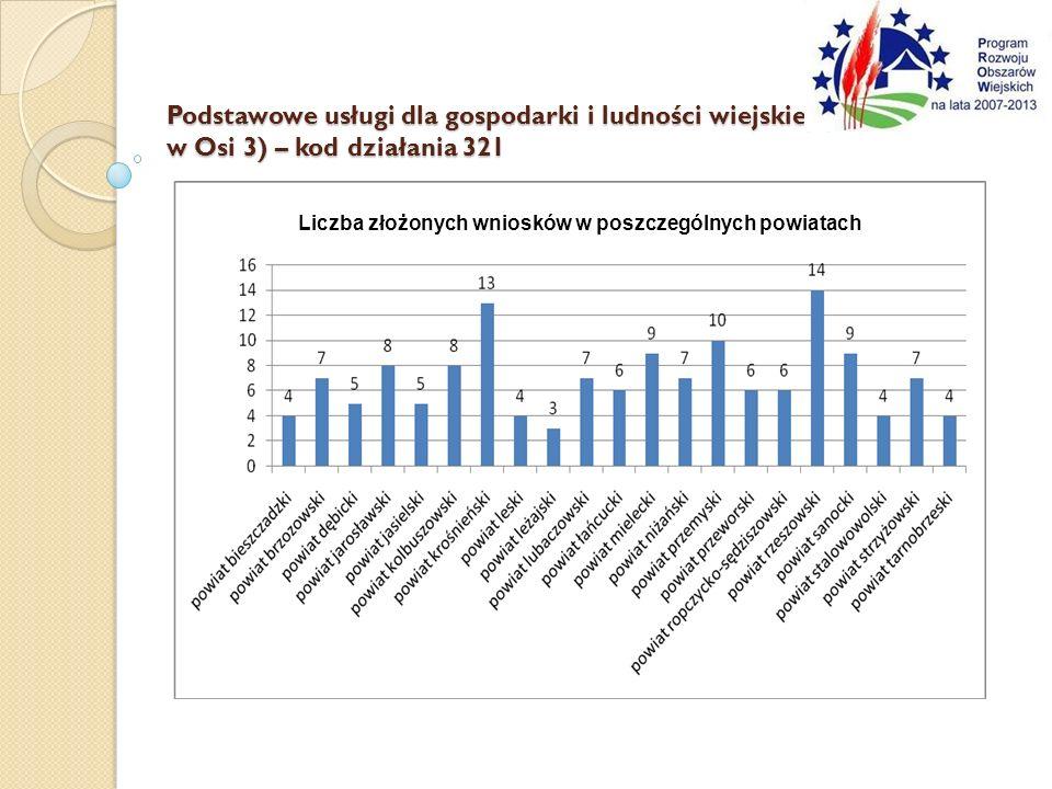 Liczba złożonych wniosków w poszczególnych powiatach