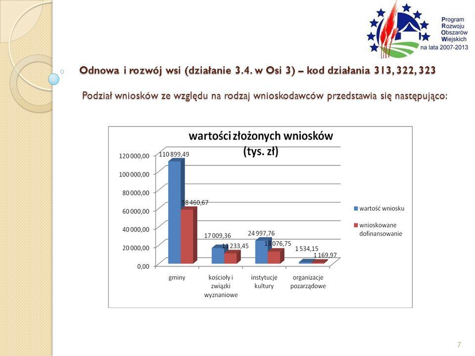 Odnowa i rozwój wsi (działanie 3.4. w Osi 3) – kod działania 313, 322, 323 Podział wniosków ze względu na rodzaj wnioskodawców przedstawia się następu