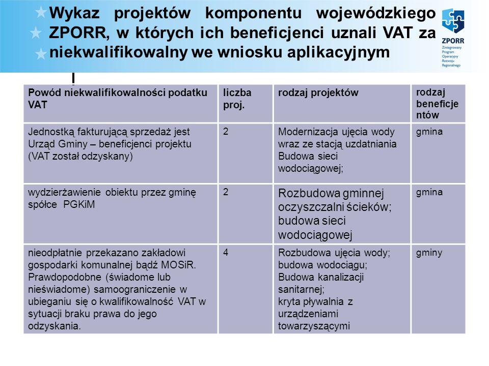 Wykaz projektów komponentu wojewódzkiego ZPORR, w których ich beneficjenci uznali VAT za niekwalifikowalny we wniosku aplikacyjnym Powód niekwalifikow