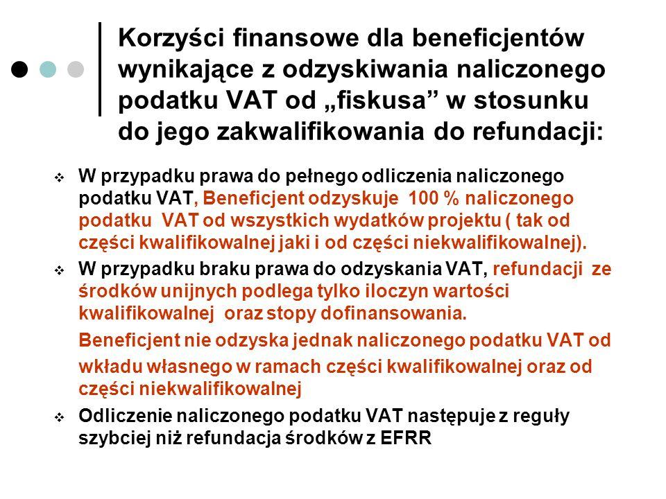 Korzyści finansowe dla beneficjentów wynikające z odzyskiwania naliczonego podatku VAT od fiskusa w stosunku do jego zakwalifikowania do refundacji: W