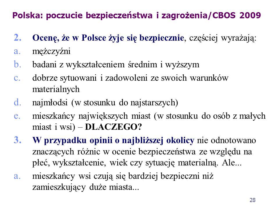 27 Polska: poczucie bezpieczeństwa i zagrożenia/CBOS 2009 1. Większość Polaków (69%) uważa swój kraj za bezpieczny. 2. Jeszcze więcej (88%) twierdzi,