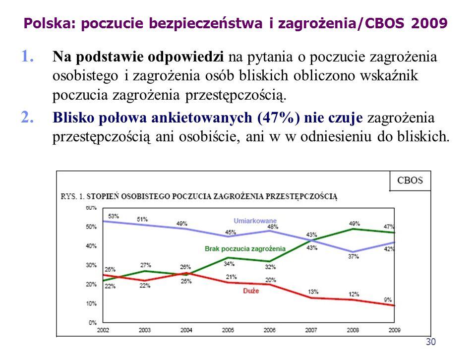 29 Polska: poczucie bezpieczeństwa i zagrożenia/CBOS 2009 1. Większość respondentów (58%) nie obawia się, że może paść ofiarą przestępstwa. Obaw o to,