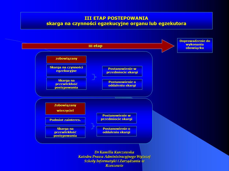 III ETAP POSTEPOWANIA skarga na czynności egzekucyjne organu lub egzekutora III etap Skarga na przewlekłość postępowania Postanowienie w przedmiocie s
