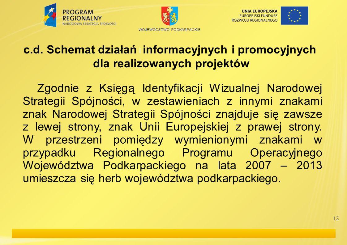 12 c.d. Schemat działań i informacyjnych i promocyjnych dla realizowanych projektów Zgodnie z Księgą Identyfikacji Wizualnej Narodowej Strategii Spójn