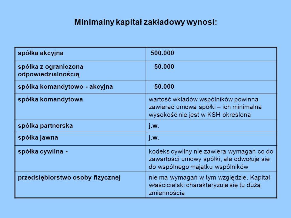 Minimalny kapitał zakładowy wynosi: spółka akcyjna 500.000 spółka z ograniczona odpowiedzialnością 50.000 spółka komandytowo - akcyjna 50.000 spółka k