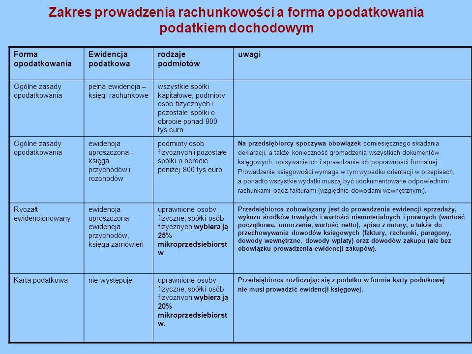 Zakres prowadzenia rachunkowości a forma opodatkowania podatkiem dochodowym Forma opodatkowania Ewidencja podatkowa rodzaje podmiotów uwagi Ogólne zas