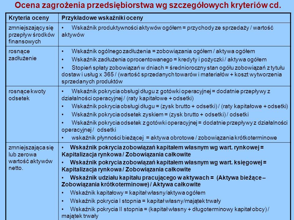Ocena zagrożenia przedsiębiorstwa wg szczegółowych kryteriów cd. Kryteria ocenyPrzykładowe wskaźniki oceny zmniejszający się przepływ środków finansow